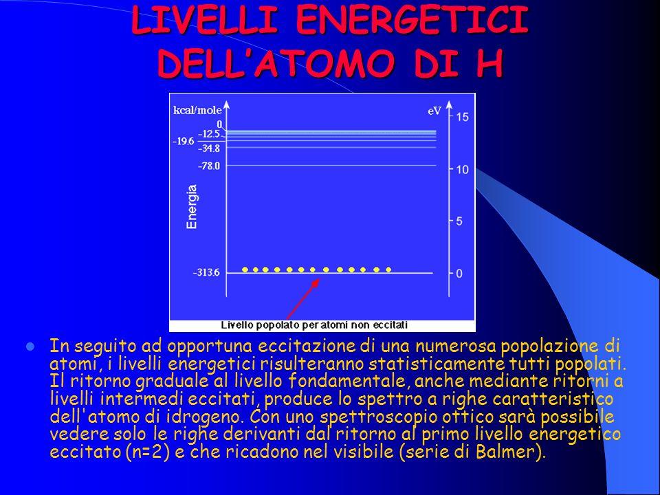 LIVELLI ENERGETICI DELLATOMO DI H In seguito ad opportuna eccitazione di una numerosa popolazione di atomi, i livelli energetici risulteranno statisticamente tutti popolati.