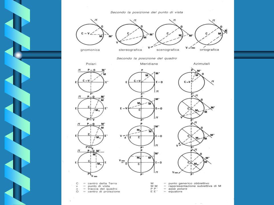 In figura il punto A della superficie terrestre viene proiettato in a se il punto di vista è in C ( Proiezione gnomonica ), in a se il punto di vista