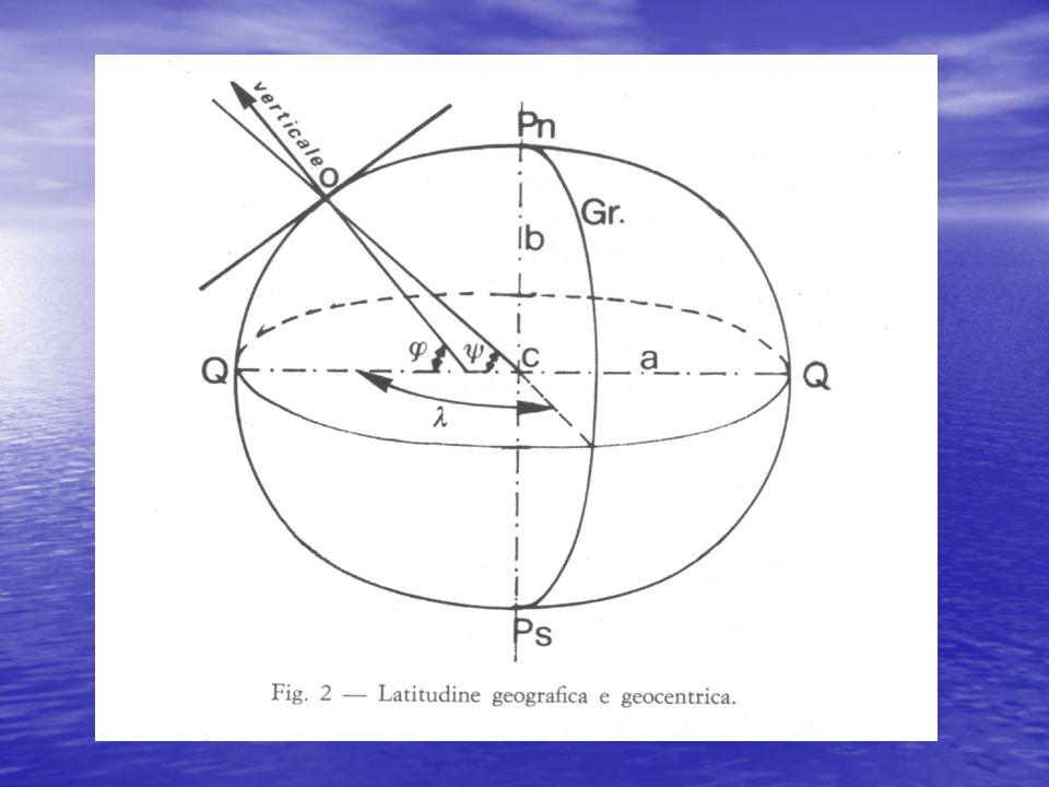 Si definisce Longitudine λ di un punto O dellellissoide langolo diedro compreso fra lellisse meridiana passane per il punto considerato ed unellisse di riferimento scelta come origine delle longitudini (per convenzione quella passante per Greenwich).