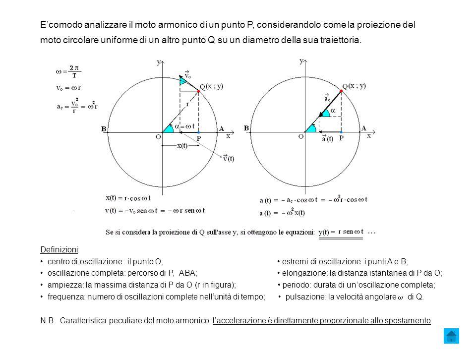Ecomodo analizzare il moto armonico di un punto P, considerandolo come la proiezione del moto circolare uniforme di un altro punto Q su un diametro della sua traiettoria.