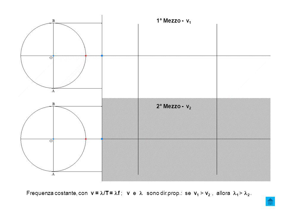 1° Mezzo - v 1 Frequenza costante, con v = /T = f ; v e sono dir.prop.: se v 1 > v 2, allora 1 > 2.
