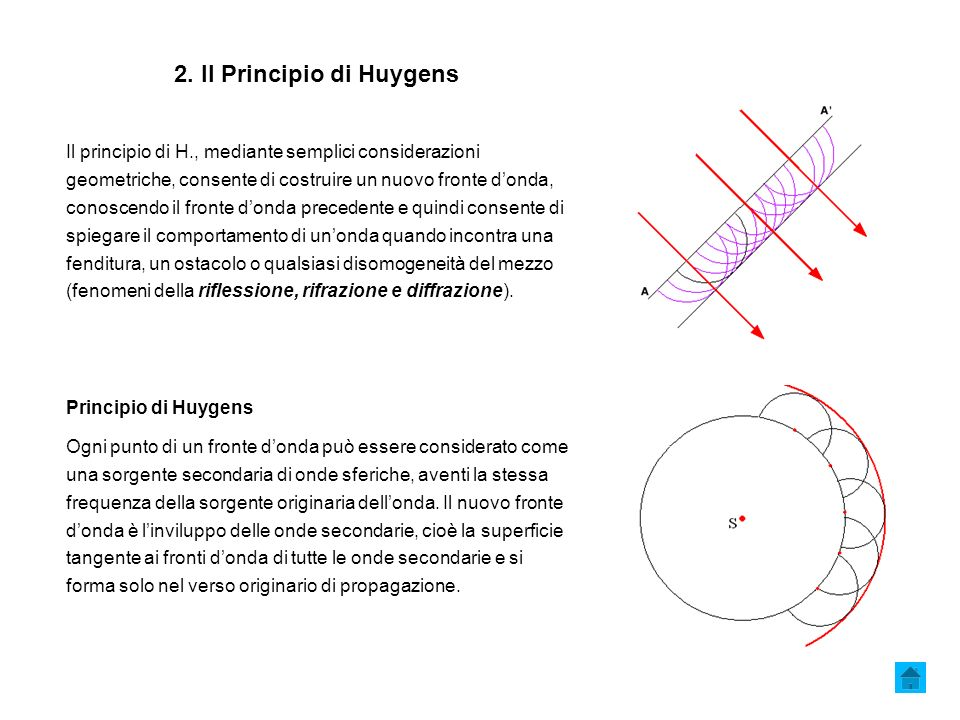 2. Il Principio di Huygens Il principio di H., mediante semplici considerazioni geometriche, consente di costruire un nuovo fronte donda, conoscendo i