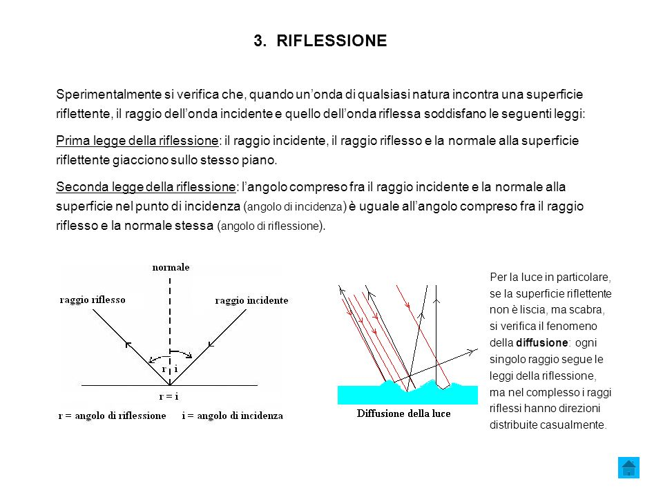 3. RIFLESSIONE Sperimentalmente si verifica che, quando unonda di qualsiasi natura incontra una superficie riflettente, il raggio dellonda incidente e