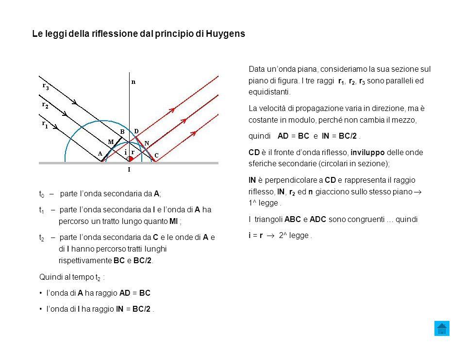 Le leggi della riflessione dal principio di Huygens Data unonda piana, consideriamo la sua sezione sul piano di figura.