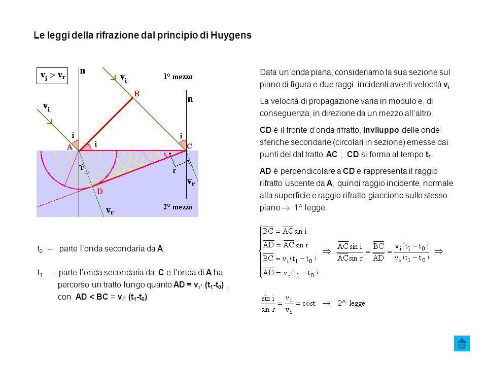 Le leggi della rifrazione dal principio di Huygens t 0 – parte londa secondaria da A; t 1 – parte londa secondaria da C e londa di A ha percorso un tratto lungo quanto AD = v r · (t 1 -t 0 ), con AD < BC = v i · (t 1 -t 0 ) Data unonda piana, consideriamo la sua sezione sul piano di figura e due raggi incidenti aventi velocità v i.