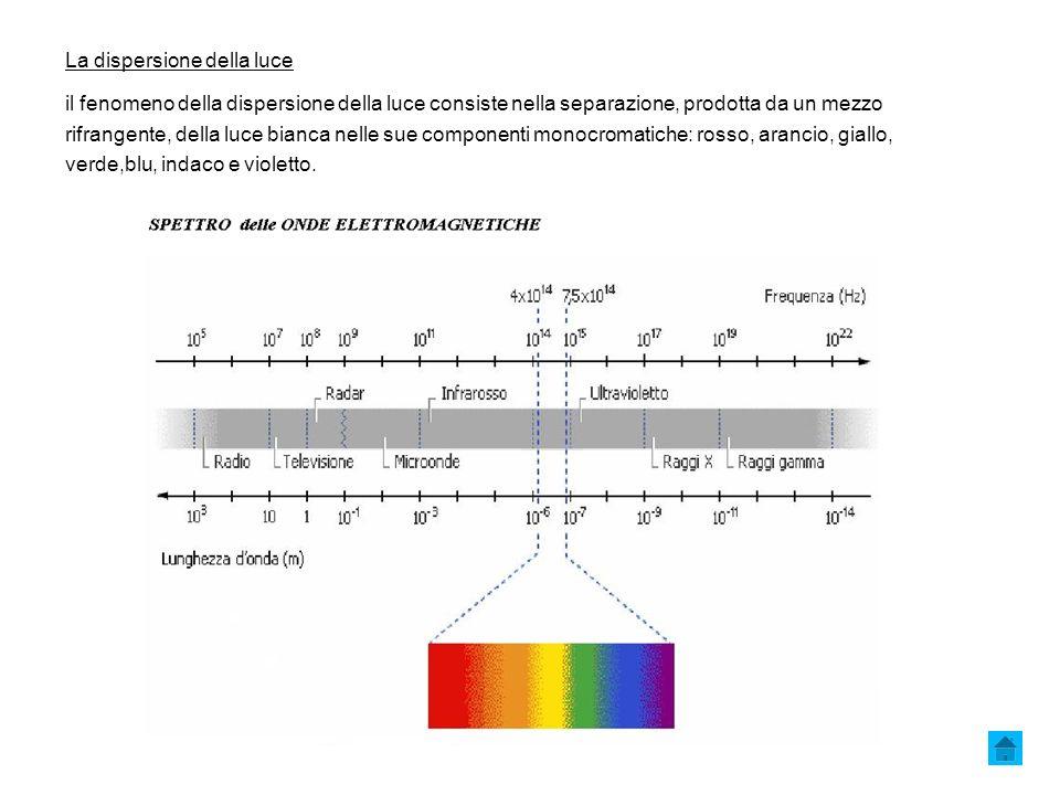 La dispersione della luce il fenomeno della dispersione della luce consiste nella separazione, prodotta da un mezzo rifrangente, della luce bianca nelle sue componenti monocromatiche: rosso, arancio, giallo, verde,blu, indaco e violetto.