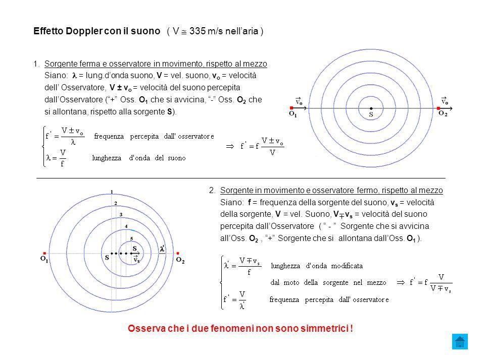 Effetto Doppler con il suono ( V 335 m/s nellaria ) 1.