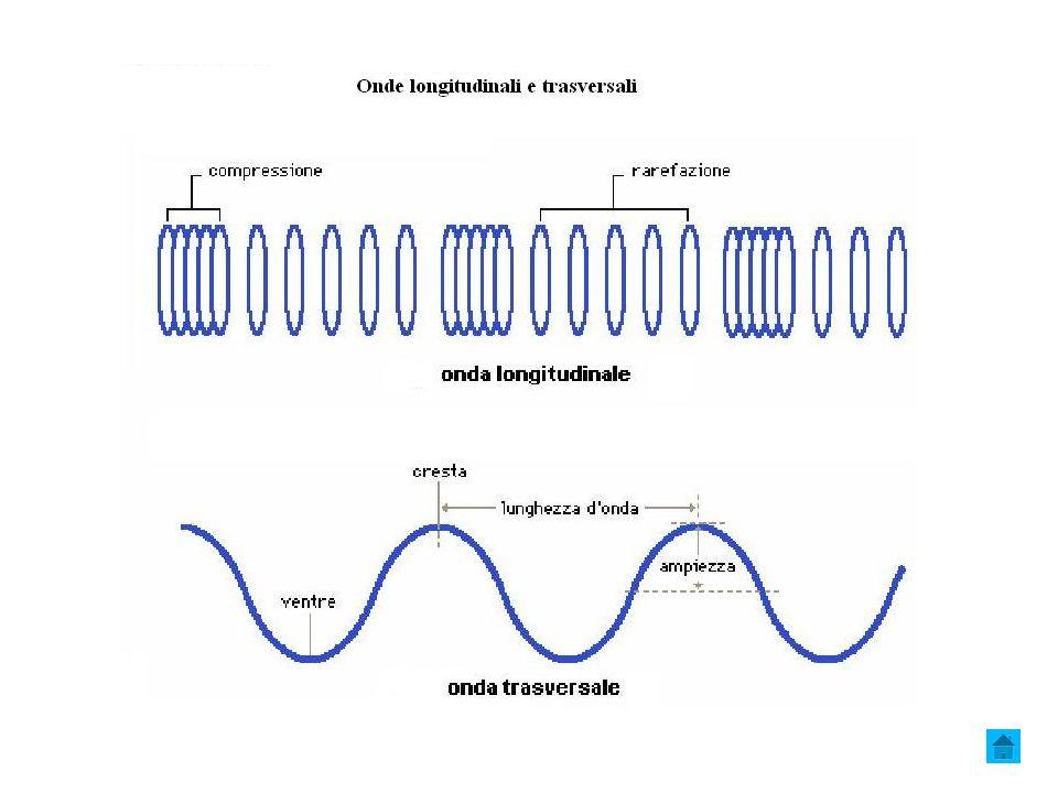 c) Mono-bi-tri-dimensionali – secondo il numero di dimensioni del mezzo di propagazione Mezzo di propagazione monodimensionale: corda tesa, molla.