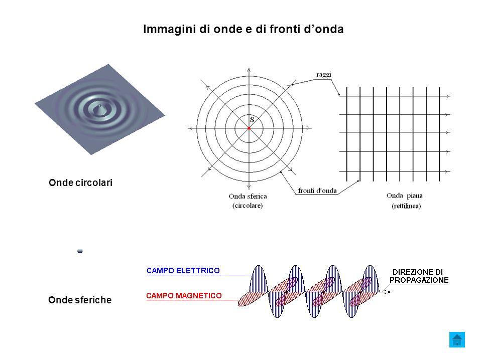 Immagini di onde e di fronti donda s aa Onde circolari Onde sferiche
