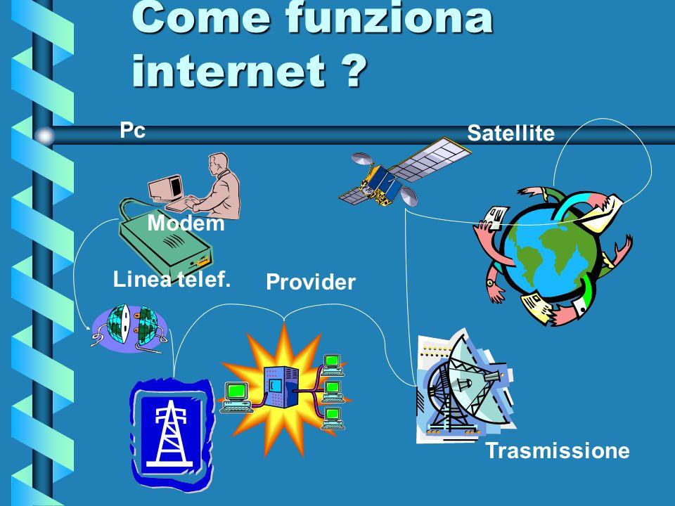 Come funziona internet ? Pc Modem Linea telef. Provider Satellite Trasmissione