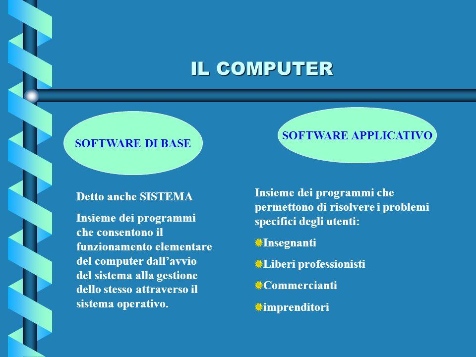 IL COMPUTER SOFTWARE DI BASE SOFTWARE APPLICATIVO Detto anche SISTEMA Insieme dei programmi che consentono il funzionamento elementare del computer da