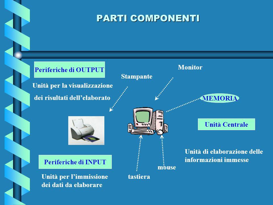 PARTI COMPONENTI Periferiche di INPUT Unità per limmissione dei dati da elaborare tastiera mouse Monitor MEMORIA Unità Centrale Unità di elaborazione