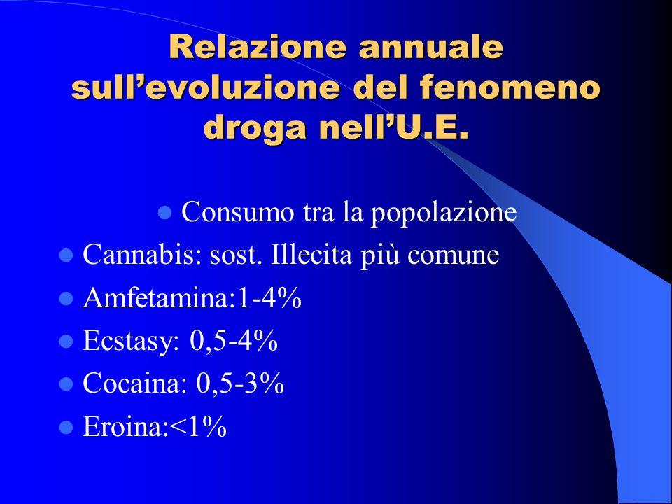 Relazione annuale sullevoluzione del fenomeno droga nellU.E. Consumo tra la popolazione Cannabis: sost. Illecita più comune Amfetamina:1-4% Ecstasy: 0