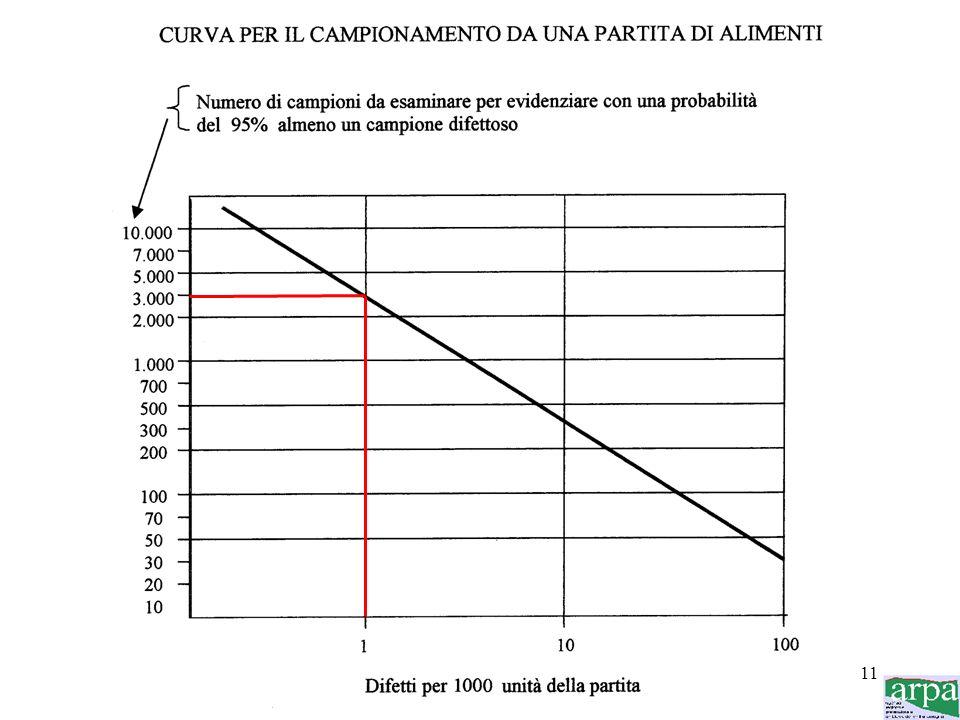 10 Il modello repressivo risulta non soddisfacente per almeno tre ragioni: 1) il campionamento di un lotto (*) apporta informazioni significative solo