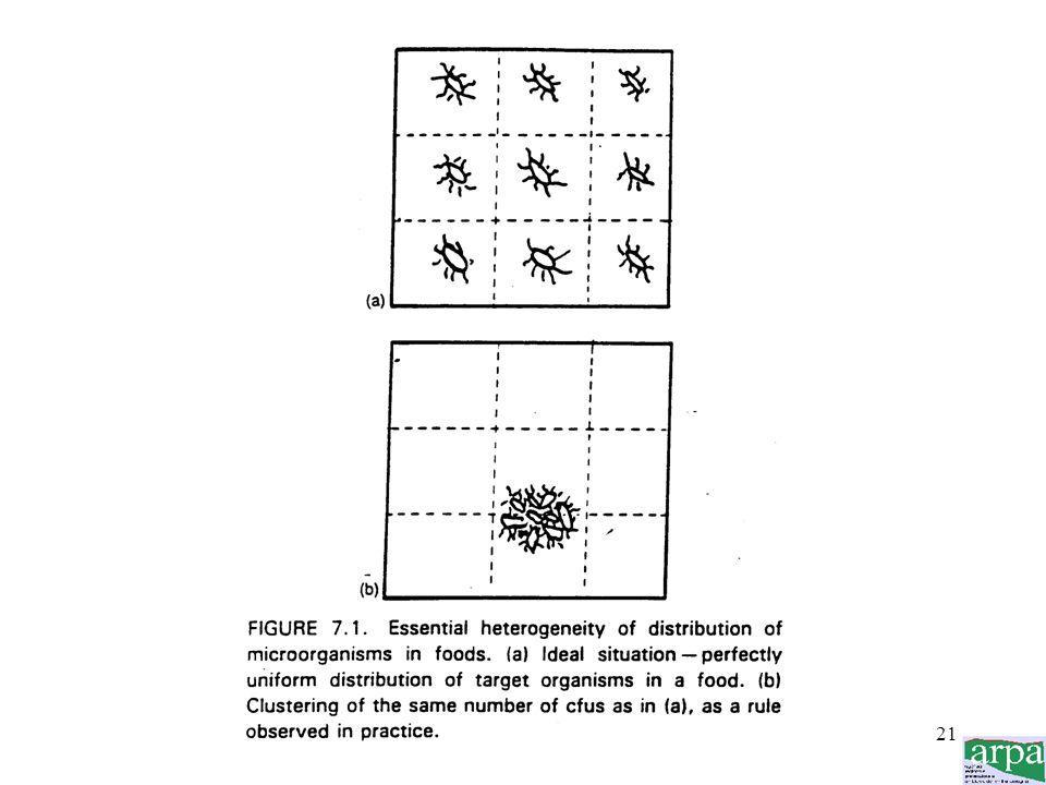 20 In microbiologia non è semplice garantire la rappresentatività di un campione in quanto la distribuzione dei microrganismi allinterno di un aliment