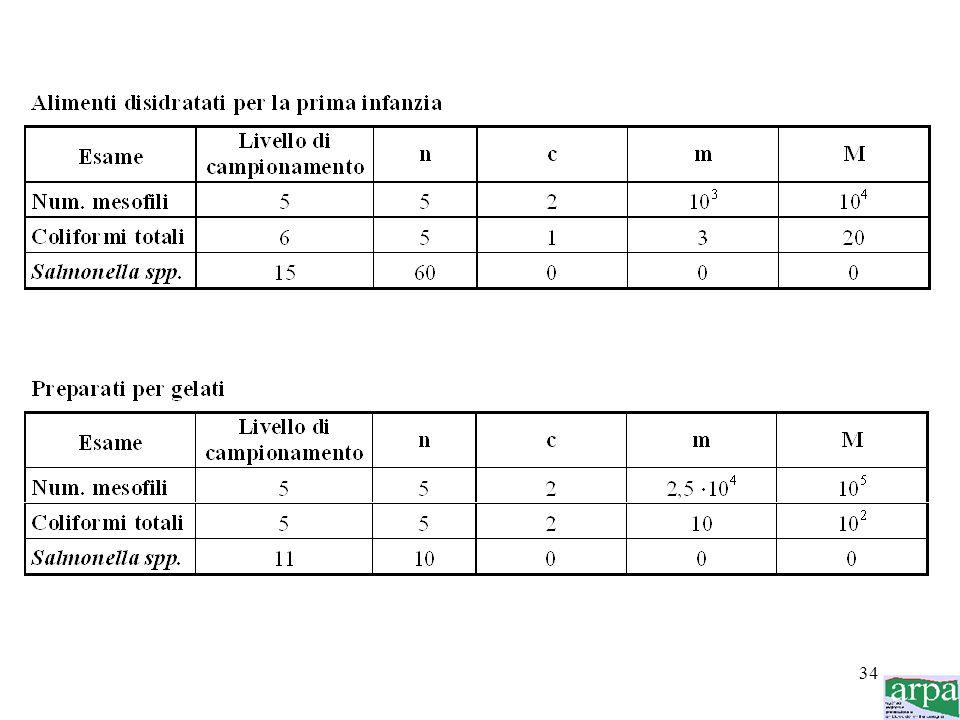 33 Sulla base di: - n = numero di campioni da prelevare all'interno del lotto - piano di camionamento a 2 o 3 classi - c = numero massimo di campioni