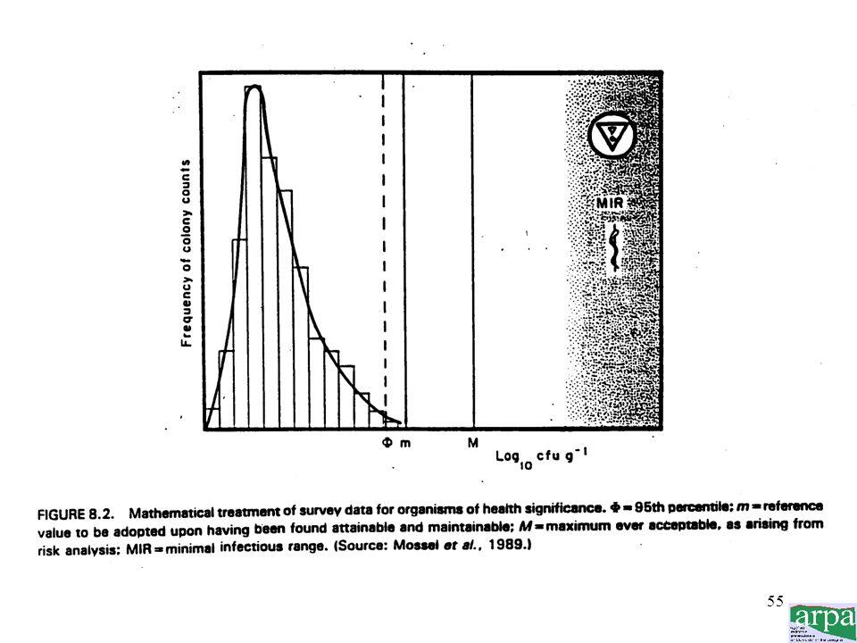 54 (segue) - individuare il valore di riferimento (m) ad un livello uguale o appena superiore a quello prima calcolato - il valore m deve comunque ess