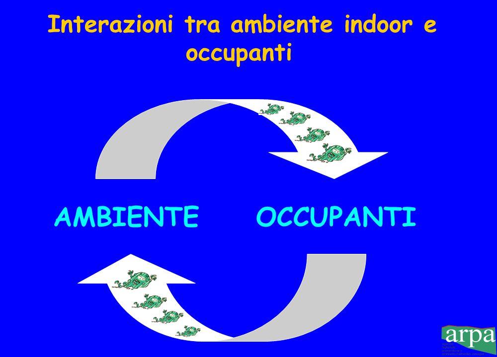 Interazioni tra ambiente indoor e occupanti AMBIENTEOCCUPANTI