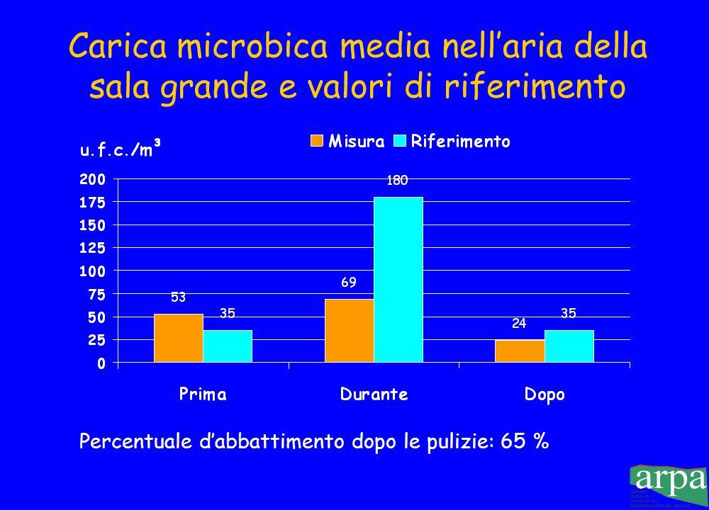 Carica batterica totale nellaria della sala operatoria grande (u.f.c./m 3 )