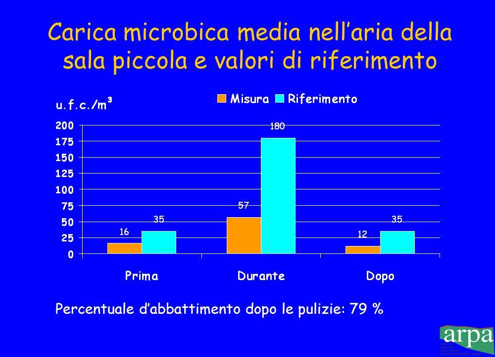 Carica batterica totale nellaria della sala operatoria piccola (u.f.c./m 3 )