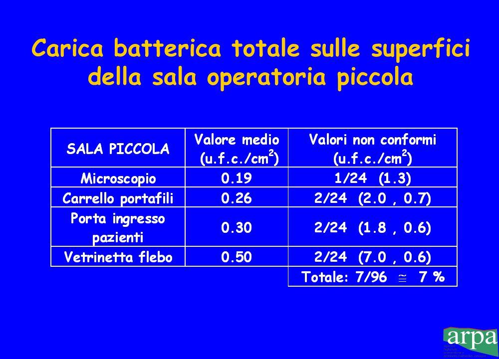 Carica batterica totale sulle superfici della sala operatoria grande