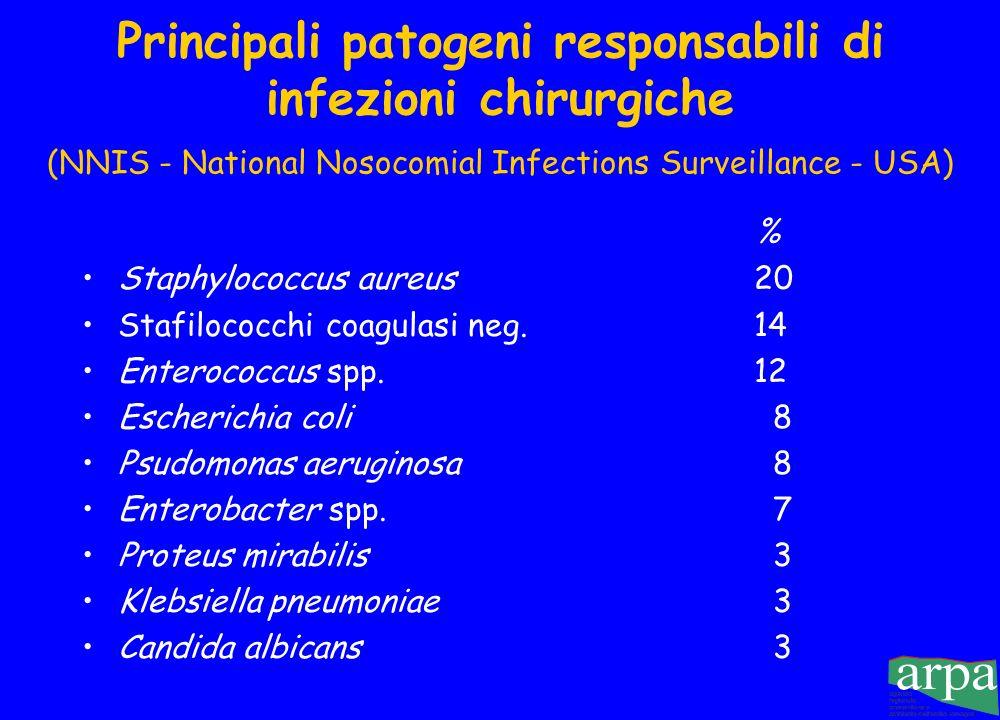 Frequenza delle infezioni chirurgiche (Ricerca in ospedali italiani - Moro) Chirurgia generale Interventi puliti 13.6 % 3.7 %
