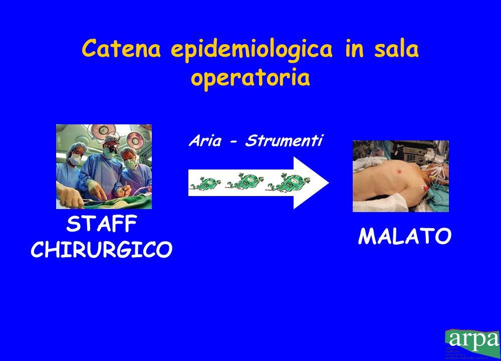 Catena epidemiologica in sala operatoria STAFF CHIRURGICO MALATO Aria - Strumenti