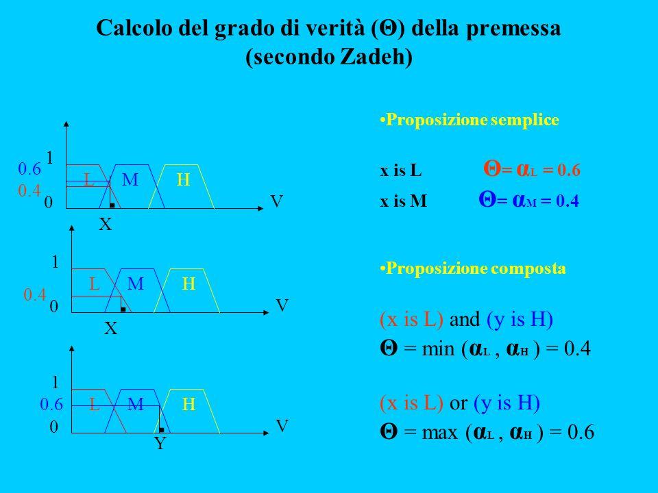 Proposizione semplice x is L Θ = α L = 0.6 x is M Θ = α M = 0.4 Proposizione composta (x is L) and (y is H) Θ = min ( α L, α H ) = 0.4 (x is L) or (y is H) Θ = max ( α L, α H ) = 0.6 Calcolo del grado di verità (Θ) della premessa (secondo Zadeh) 0 1 LMH V X 0.6 0.4 0 1 LMH V X 0 1 LMH V 0.6 Y