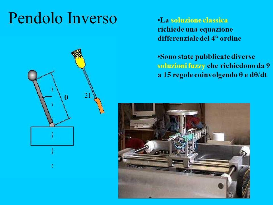 La soluzione classica richiede una equazione differenziale del 4° ordine Sono state pubblicate diverse soluzioni fuzzy che richiedono da 9 a 15 regole coinvolgendo θ e dθ/dt Pendolo Inverso 2L θ