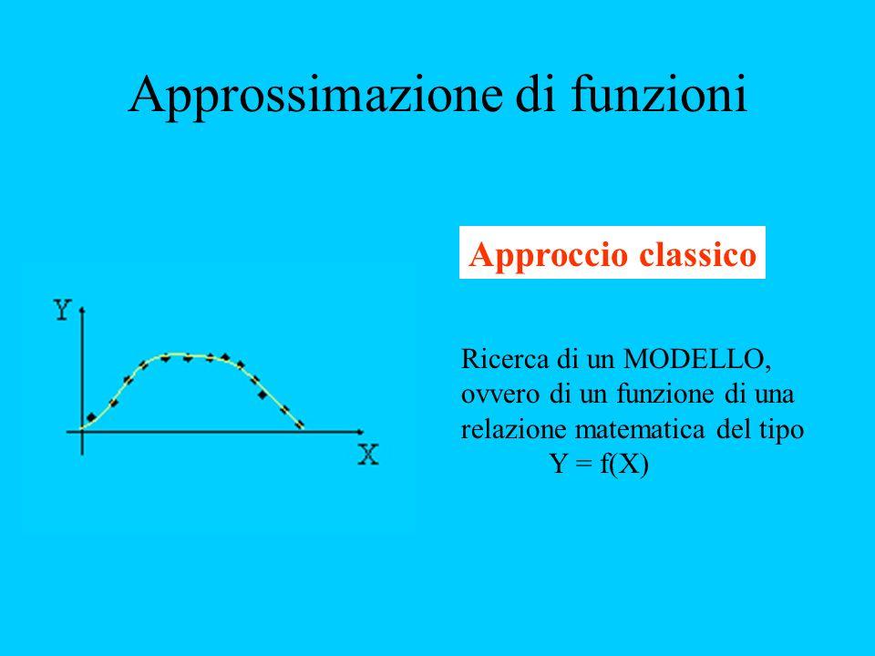 Approssimazione di funzioni Approccio classico Ricerca di un MODELLO, ovvero di un funzione di una relazione matematica del tipo Y = f(X)