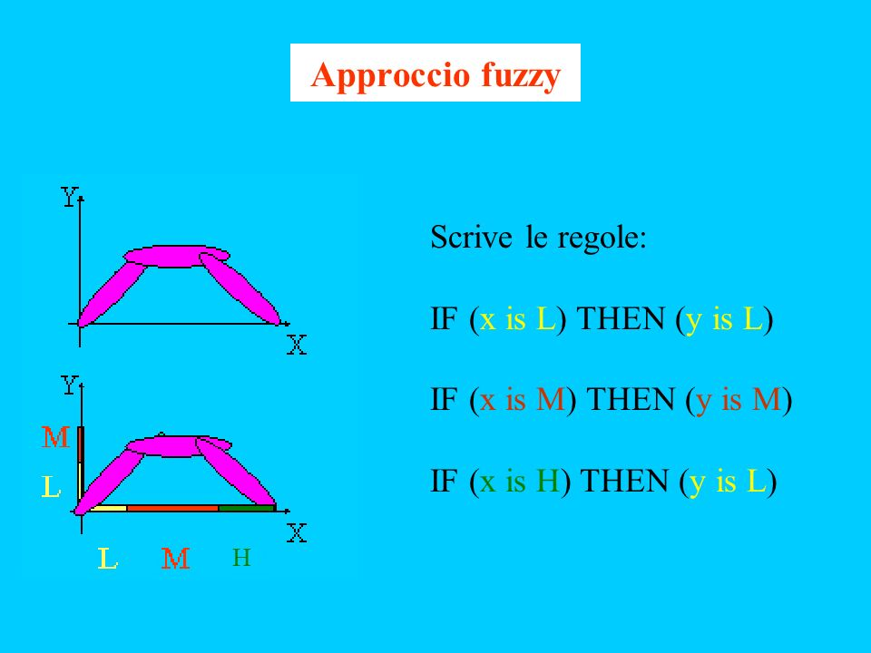 Approccio fuzzy Scrive le regole: IF (x is L) THEN (y is L) IF (x is M) THEN (y is M) IF (x is H) THEN (y is L) H
