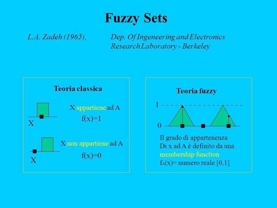 Teoria classica X appartiene ad A f(x)=1 X X X non appartiene ad A f(x)=0 Teoria fuzzy Il grado di appartenenza Di x ad A è definito da una membership function f A (x)= numero reale [0,1] 1 0 L.A.
