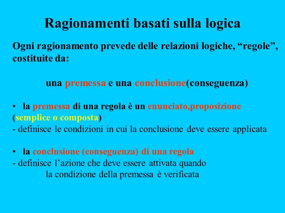 Ogni ragionamento prevede delle relazioni logiche, regole, costituite da: una premessa e una conclusione(conseguenza) la premessa di una regola è un e