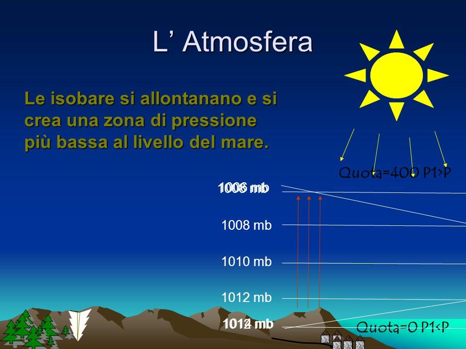 L Atmosfera Aria Calda Infatti, sulla terra, più calda, laria sale e nella zona diminuisce la pressione in quanto la colonna daria, meno densa, a pari