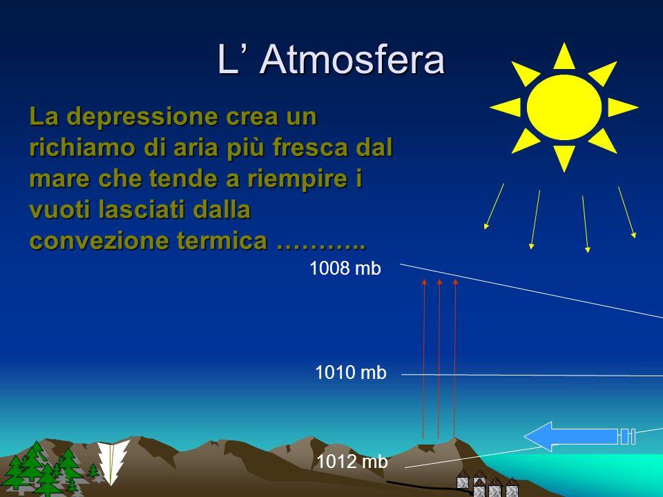 L Atmosfera Le isobare si allontanano e si crea una zona di pressione più bassa al livello del mare. 1012 mb 1010 mb 1008 mb 1012 mb 1008 mb Quota=0 P