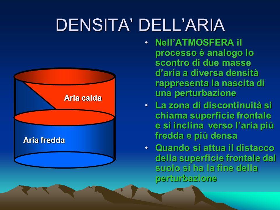 DENSITA DELLARIA Due liquidi di densità diversa posti in un recipiente una volta messi in contatto non si mischieranno ma il più denso tenderà a porsi