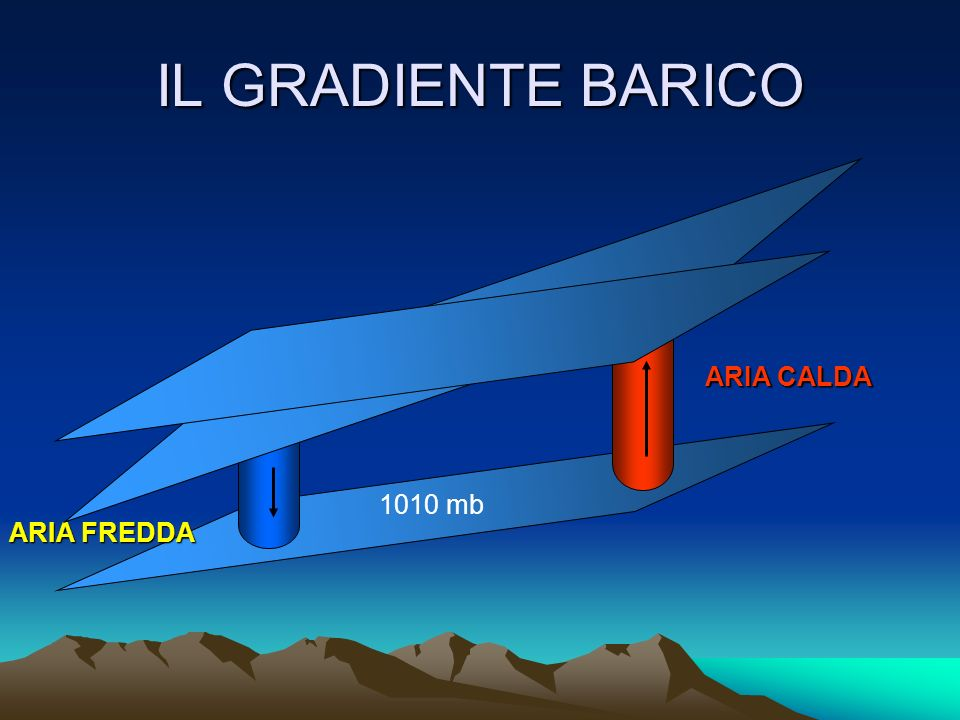 IL GRADIENTE BARICO Nella realtà la densità varia continuamente e quindi: A temperature dellaria alte e quindi ad basso valore di A temperature dellar