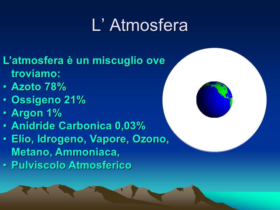 L Atmosfera Latmosfera è un miscuglio ove troviamo: Azoto 78%Azoto 78% Ossigeno 21%Ossigeno 21% Argon 1%Argon 1% Anidride Carbonica 0,03%Anidride Carbonica 0,03% Elio, Idrogeno, Vapore, Ozono, Metano, Ammoniaca,Elio, Idrogeno, Vapore, Ozono, Metano, Ammoniaca, Pulviscolo AtmosfericoPulviscolo Atmosferico