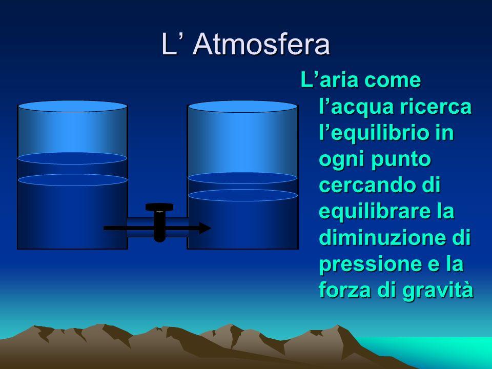 L Atmosfera Latmosfera è un miscuglio ove troviamo: Azoto 78%Azoto 78% Ossigeno 21%Ossigeno 21% Argon 1%Argon 1% Anidride Carbonica 0,03%Anidride Carb