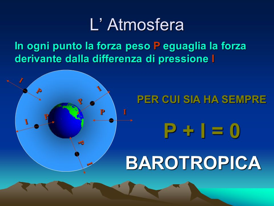 In ogni punto la forza peso P eguaglia la forza derivante dalla differenza di pressione I P I PER CUI SIA HA SEMPRE P + I = 0 P I I P BAROTROPICA