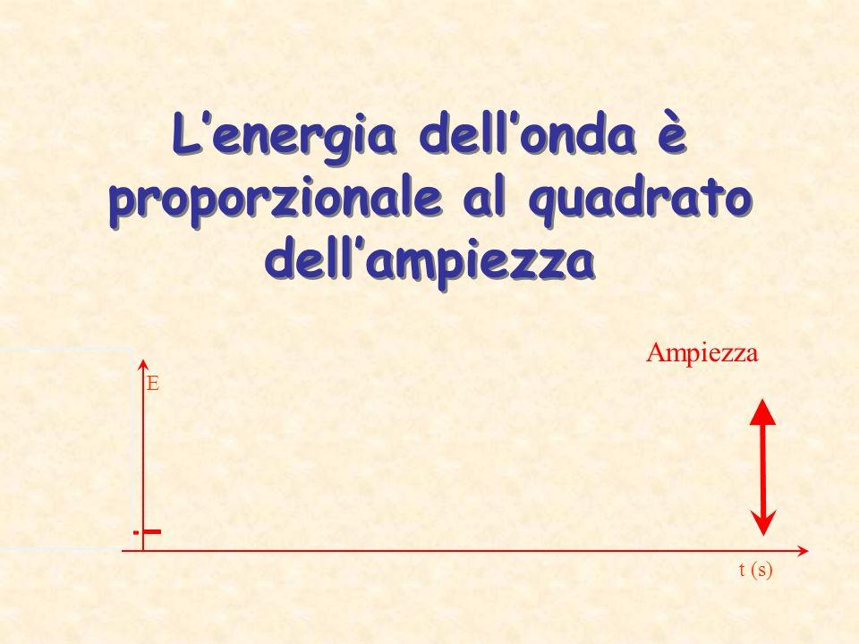 Lenergia dellonda è proporzionale al quadrato dellampiezza E t (s) Ampiezza
