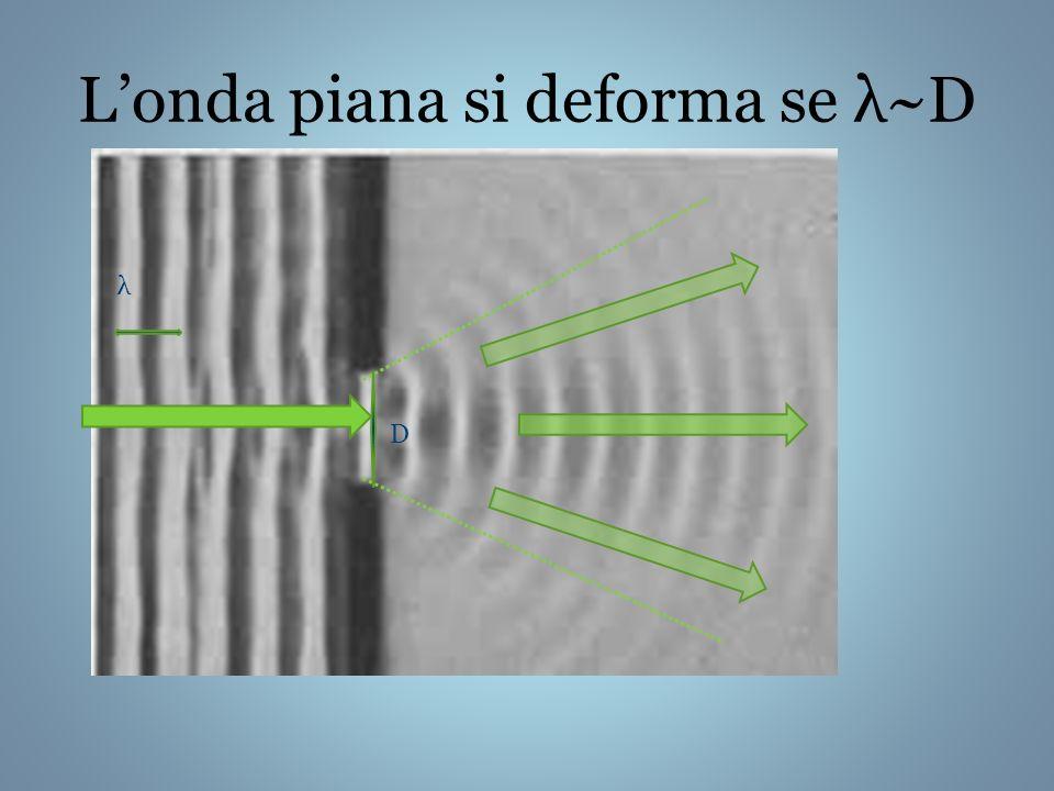 Londa piana si deforma se λ~D λ D