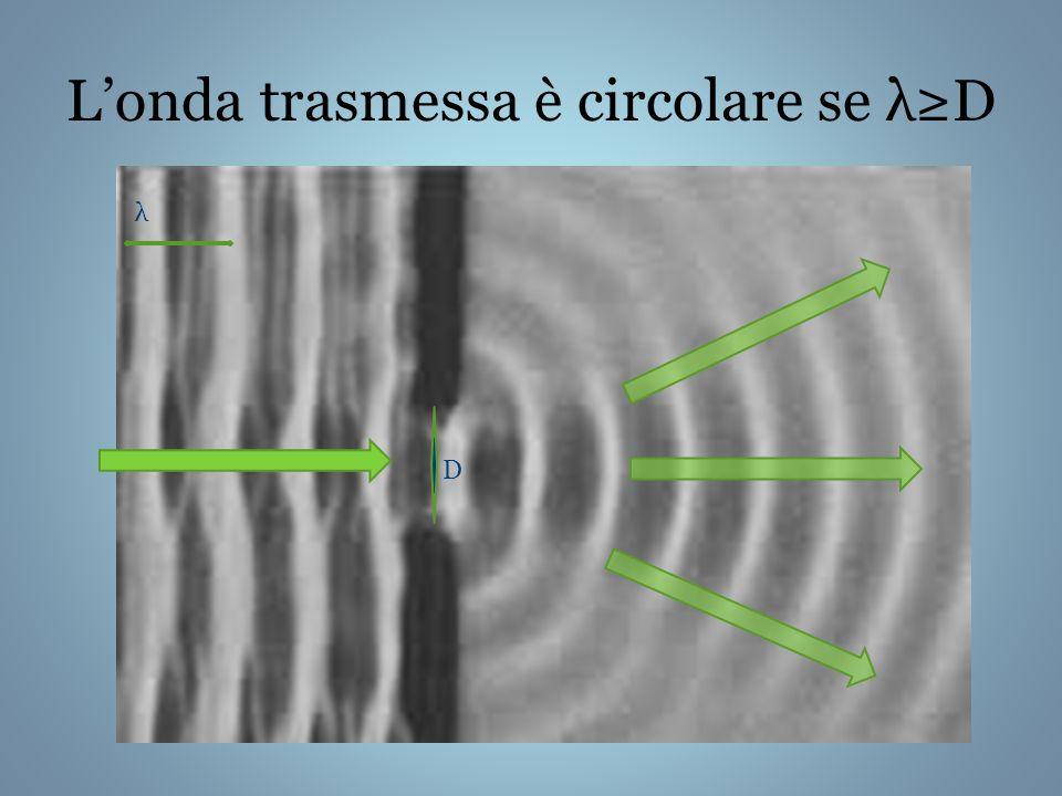Londa trasmessa è circolare se λD λ D