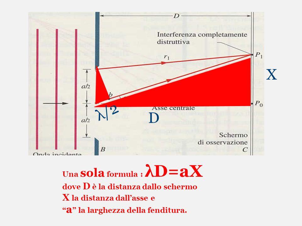 Una sola formula : λD=aX dove D è la distanza dallo schermo X la distanza dallasse e a la larghezza della fenditura. X D λ/2