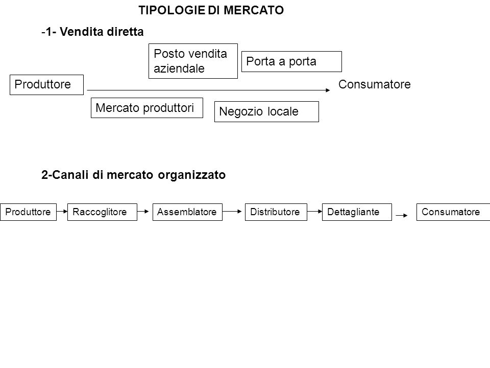 Consumatore -1- Vendita diretta Produttore Negozio locale Mercato produttori Porta a porta Posto vendita aziendale TIPOLOGIE DI MERCATO 2-Canali di me