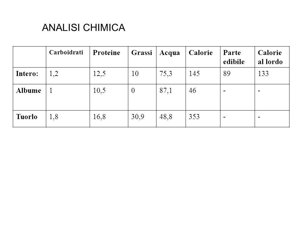 ANALISI CHIMICA Carboidrati ProteineGrassiAcquaCalorieParte edibile Calorie al lordo Intero:1,212,51075,314589133 Albume110,5087,146-- Tuorlo1,816,830