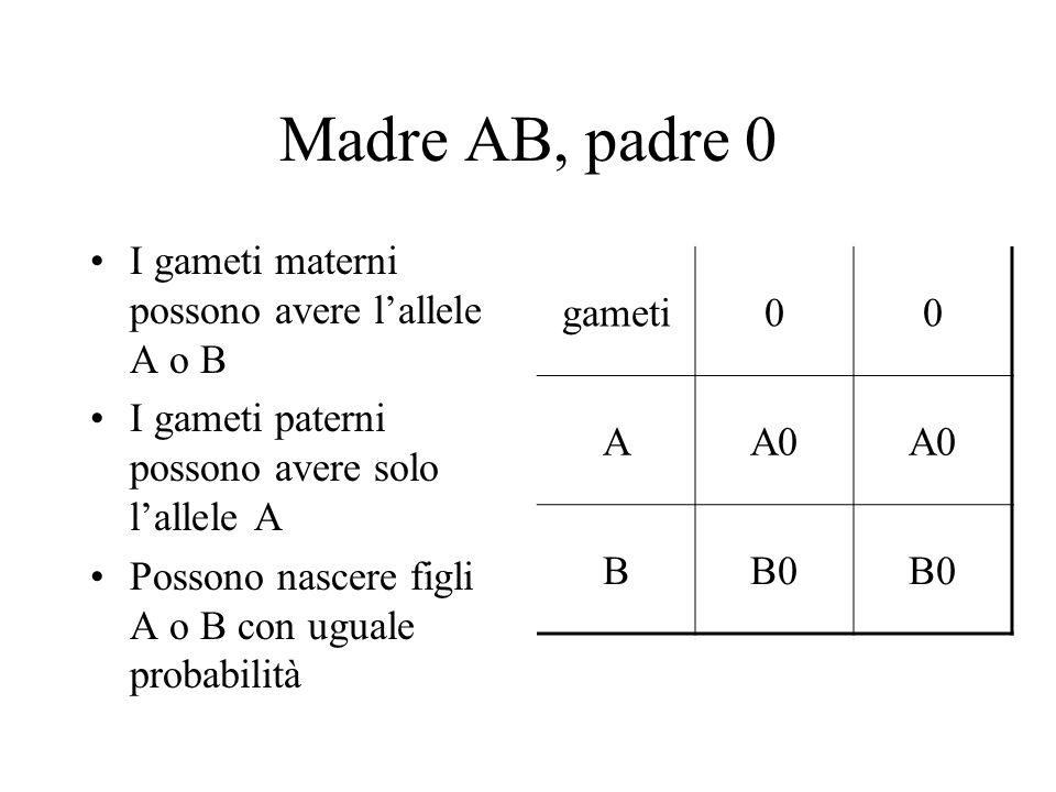 Madre AB, padre 0 I gameti materni possono avere lallele A o B I gameti paterni possono avere solo lallele A Possono nascere figli A o B con uguale pr