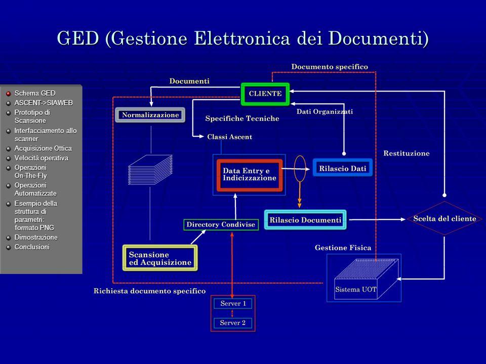 GED (Gestione Elettronica dei Documenti) Schema GED ASCENT->SIAWEB Prototipo di Scansione Interfacciamento allo scanner Acquisizione Ottica Velocità operativa Operazioni On-The-Fly Operazioni Automatizzate Esempio della struttura di parametri: formato PNG DimostrazioneConclusioni