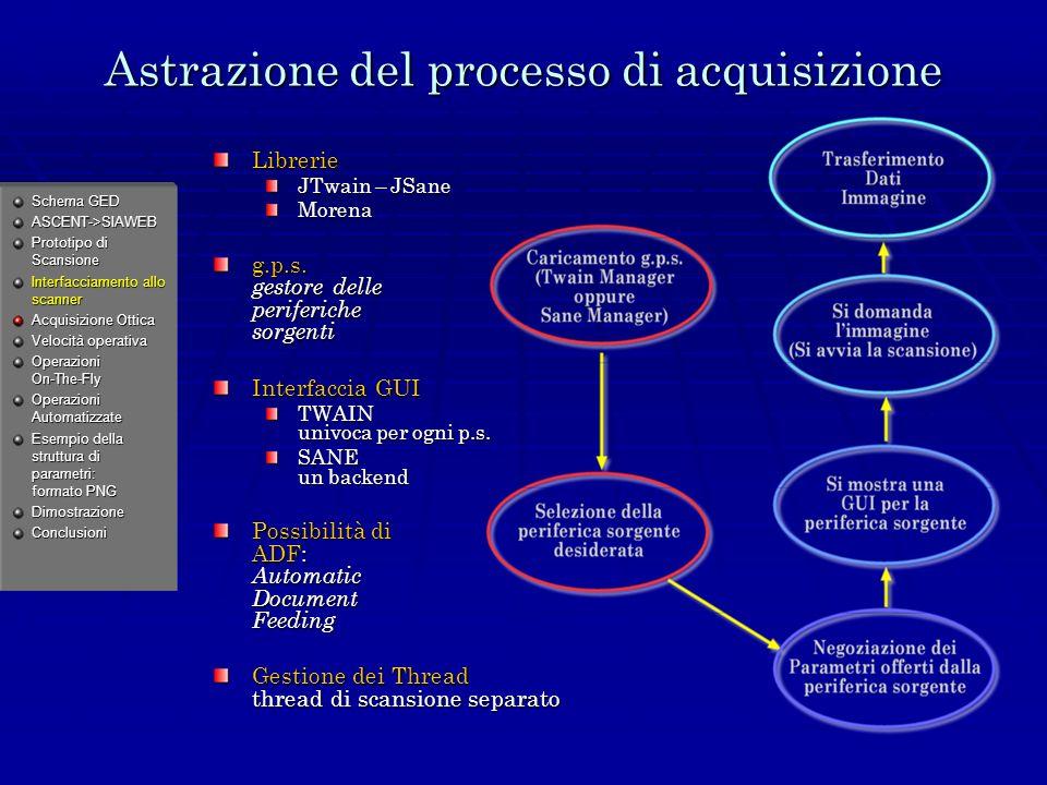 Astrazione del processo di acquisizione Librerie JTwain – JSane Morena g.p.s.