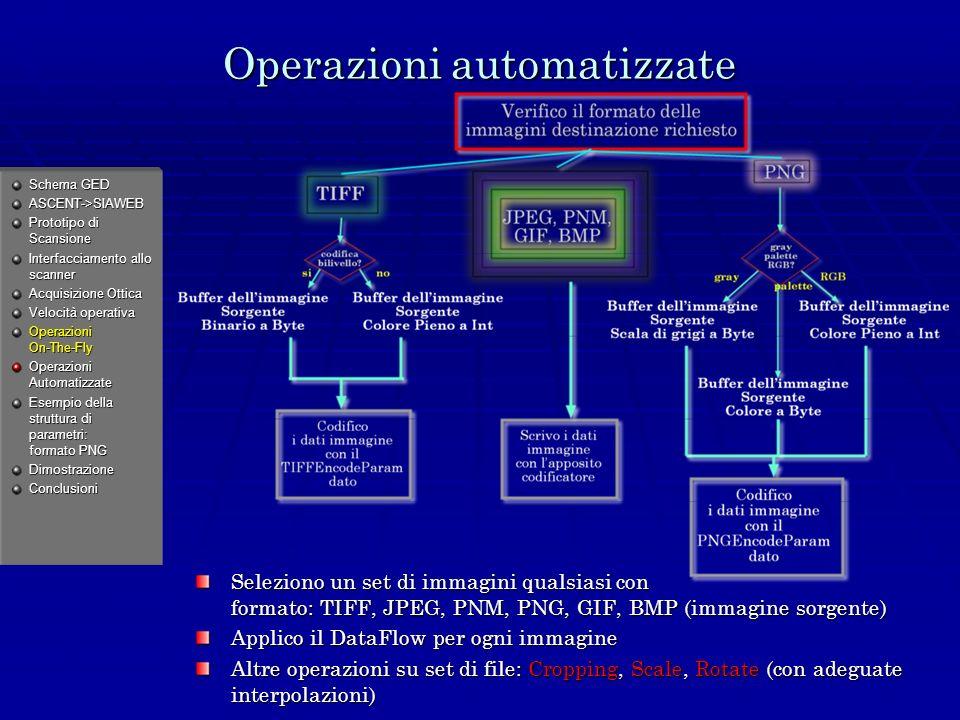 Operazioni automatizzate Seleziono un set di immagini qualsiasi con formato: TIFF, JPEG, PNM, PNG, GIF, BMP (immagine sorgente) Applico il DataFlow per ogni immagine Altre operazioni su set di file: Cropping, Scale, Rotate (con adeguate interpolazioni) Schema GED ASCENT->SIAWEB Prototipo di Scansione Interfacciamento allo scanner Acquisizione Ottica Velocità operativa Operazioni On-The-Fly Operazioni Automatizzate Esempio della struttura di parametri: formato PNG DimostrazioneConclusioni